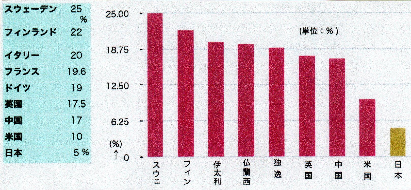 税率-2024