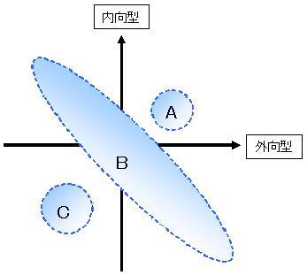 内向型と外向型(2D)