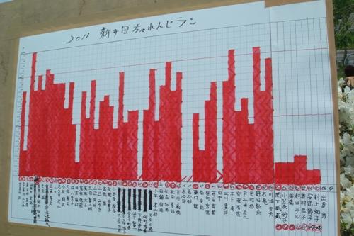 2011新井田ちゃれんじラン結果