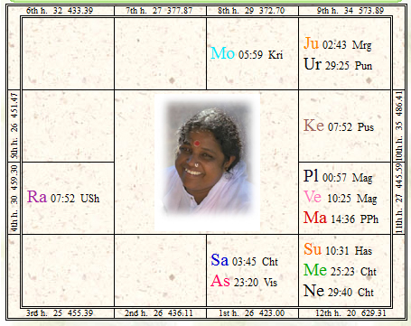 インド聖者アマチのチャート