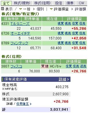 2007-06-15の株売買状況です。