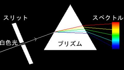 プリズム:スペクトル