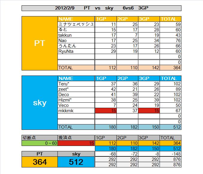 PT vs sky 3
