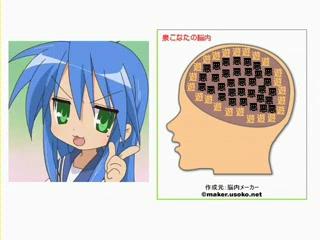 らき☆すたで脳内メーカー