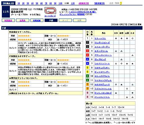 福島放送賞@Yahoo!競馬予想