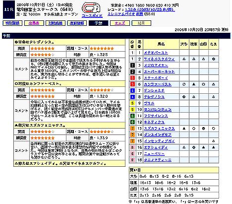 第9回富士ステークス(GIII)@Yahoo!競馬予想