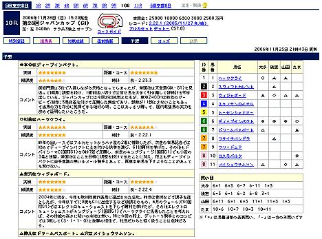 『第26回ジャパンカップ(GI)』予想@Yahoo!競馬