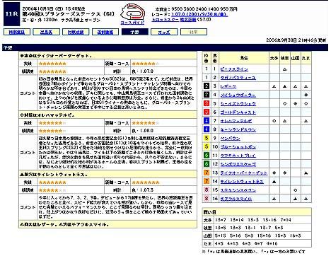 『第40回スプリンターズステークス(GI)』@Yahoo!競馬予想