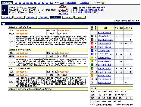『第58回朝日杯フューチュリティステークス(GI)』予想@Yahoo!競馬