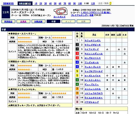 トパーズステークス@Yahoo!競馬予想