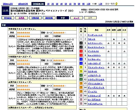 『第58回農林水産省賞典 阪神ジュベナイルフィリーズ(GI)』予想@Yahoo!競馬