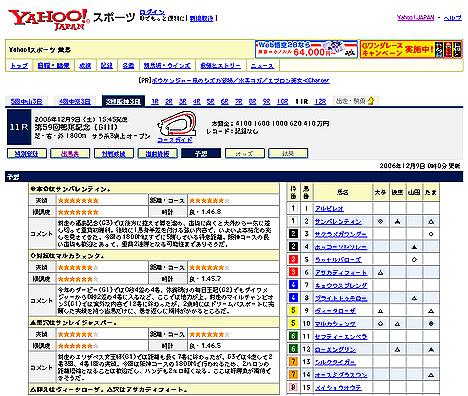 『第59回鳴尾記念(GIII)』予想@Yahoo!競馬