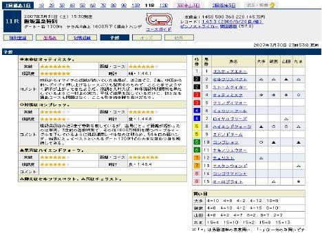 『飯坂温泉特別』の予想@Yahoo!競馬