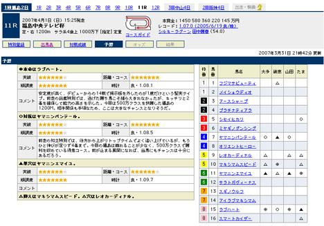 『福島中央テレビ杯』の予想@Yahoo!競馬