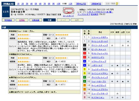 『吾妻小富士賞』の予想@Yahoo!競馬