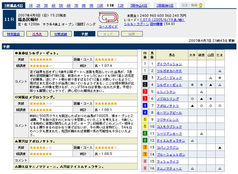 『福島民報杯』の予想@Yahoo!競馬