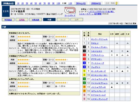 『ラジオ福島賞』の予想@Yahoo!競馬