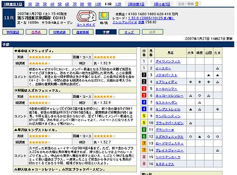 『第57回東京新聞杯(GIII)』の予想@Yahoo!競馬