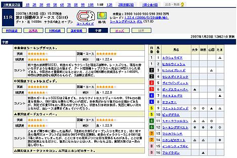 『第21回根岸ステークス(GIII)』の予想@Yahoo!競馬