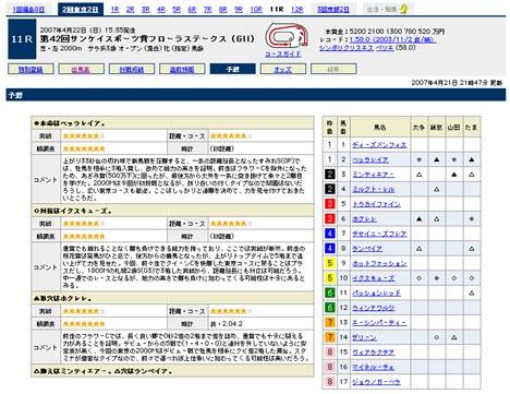 『第42回サンケイスポーツ賞フローラステークス(GII)』の予想@Yahoo!競馬