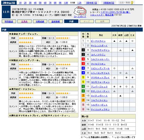 『第2回夕刊フジ賞オーシャンステークス(GIII)』の予想@Yahoo!競馬