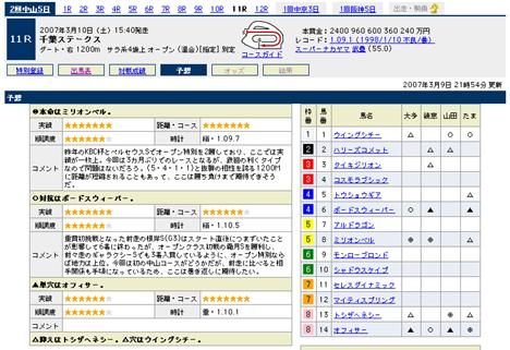『千葉ステークス』の予想@Yahoo!競馬