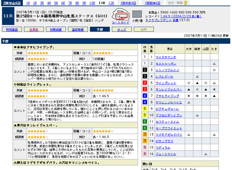 『第25回ローレル競馬場賞中山牝馬ステークス(GIII)』の予想@Yahoo!競馬