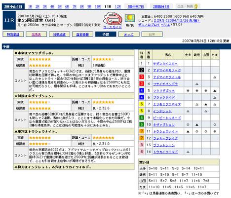 『第55回日経賞(GII)』の予想@Yahoo!競馬