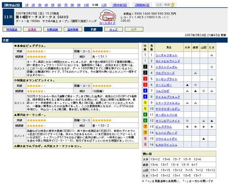 『第14回マーチステークス(GIII)』の予想@Yahoo!競馬