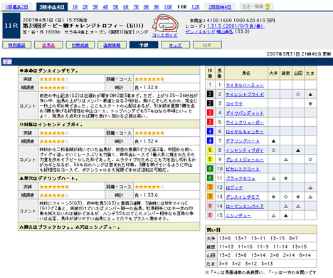 『第39回ダービー卿チャレンジトロフィー(GIII)』の予想@Yahoo!競馬