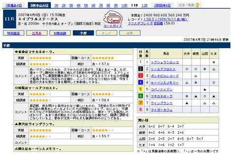 『エイプリルステークス』の予想@Yahoo!競馬