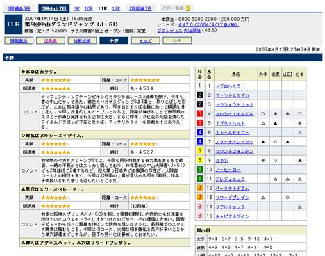 『第9回中山グランドジャンプ(J・GI)』の予想@Yahoo!競馬