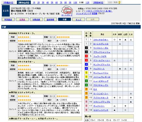 『第67回皐月賞(GI』の予想@Yahoo!競馬