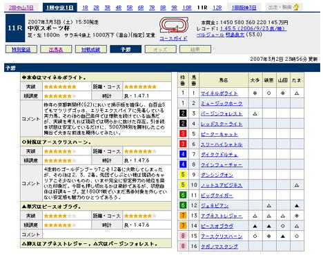『中京スポーツ杯』の予想@Yahoo!競馬