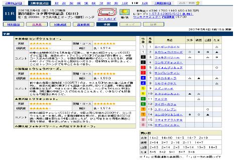 『第55回トヨタ賞中京記念(GIII)』の予想@Yahoo!競馬