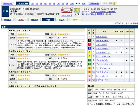 『三河特別』の予想@Yahoo!競馬
