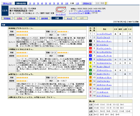 『第37回高松宮記念(GI)』の予想@Yahoo!競馬