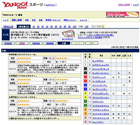 『第45回スポーツニッポン賞京都金杯(GIII)』の予想@Yahoo!競馬