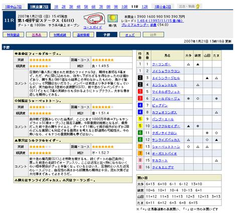 『第14回平安ステークス(GIII)』の予想@Yahoo!競馬