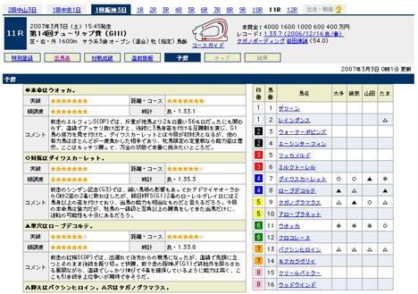 『第14回チューリップ賞(GIII)』の予想@Yahoo!競馬