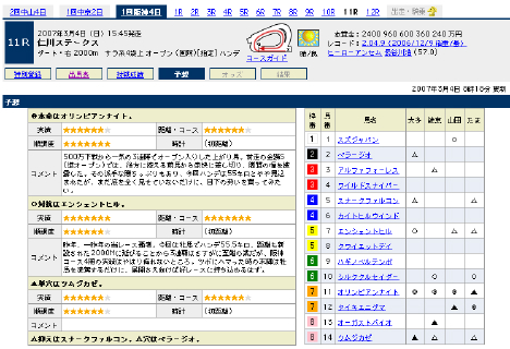 『仁川ステークス』の予想@Yahoo!競馬