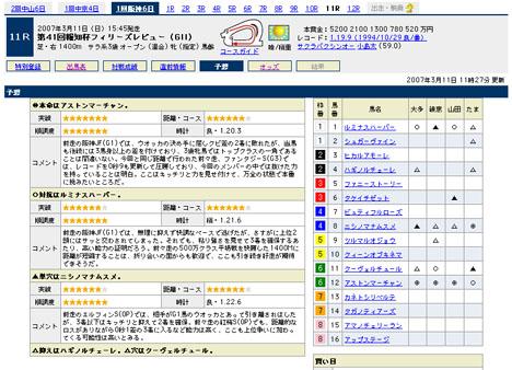 『第41回報知杯フィリーズレビュー(GII)』の予想@Yahoo!競馬