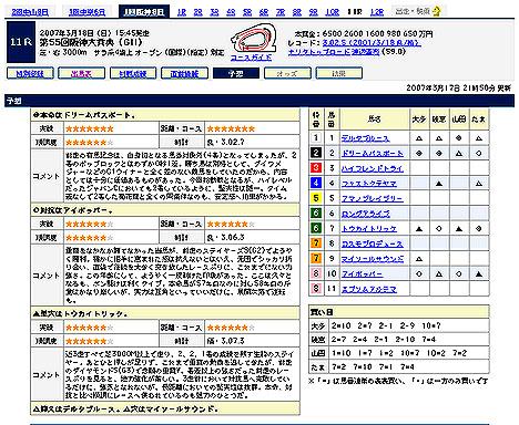 『第55回阪神大賞典(GII)』予想@Yahoo!競馬