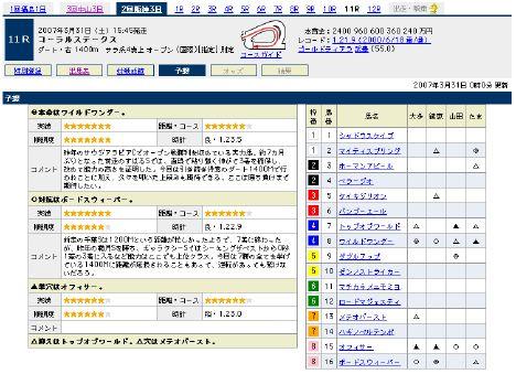 『コーラルステークス』の予想@Yahoo!競馬