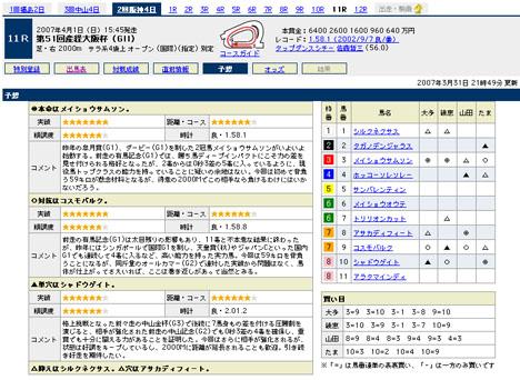 『第51回産経大阪杯(GII)』の予想@Yahoo!競馬
