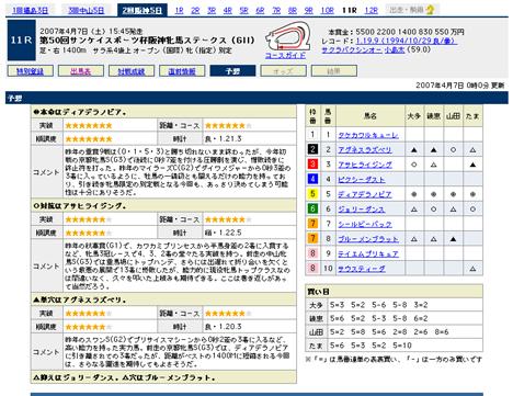 『第50回サンケイスポーツ杯阪神牝馬ステークス(GII)』の予想@Yahoo!競馬