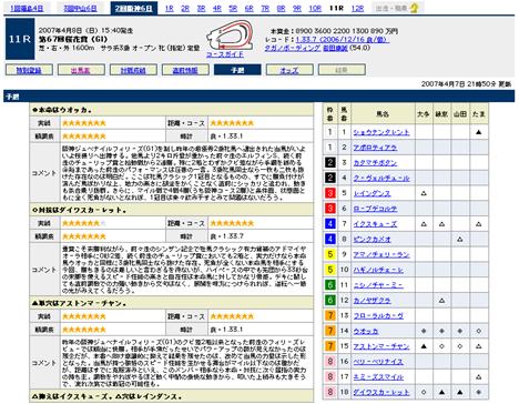 『第67回桜花賞(GI)』の予想@Yahoo!競馬