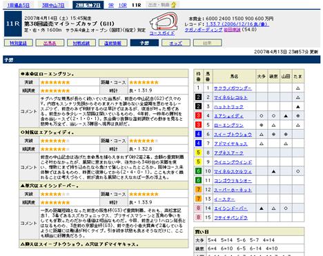 『第38回読売マイラーズカップ(GII)』の予想@Yahoo!競馬