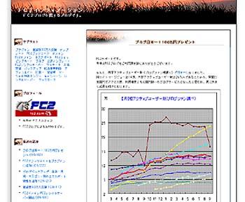 『ブログ日本一!100万円プレゼント』のページへ
