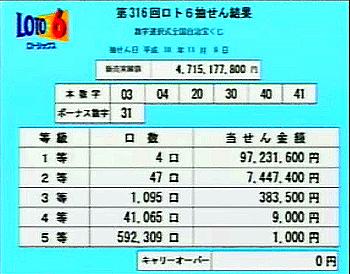 第316回(2006年11月9日)ロト6抽選結果・出目/(C)宝くじドリームステーション